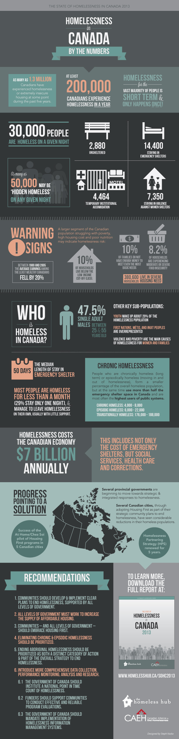 The State of Homelessness in Canada Infographic